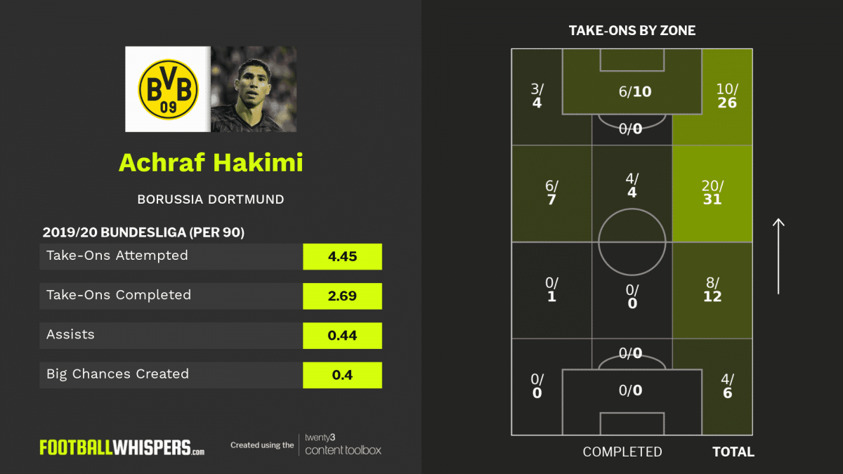 2019/20 Bundesliga stats for Borussia Dortmund full-back Achraf Hakimi.