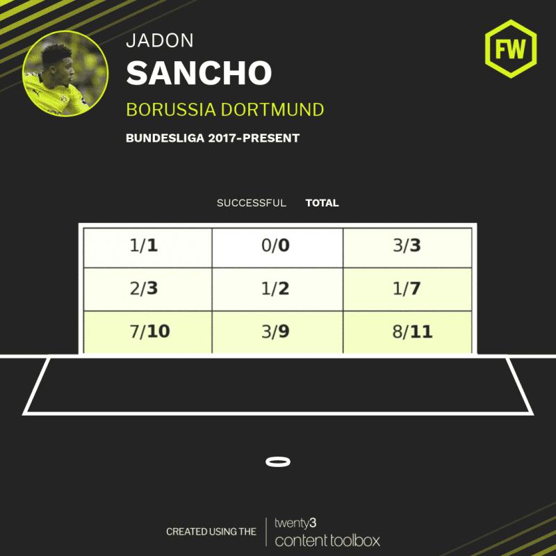 On-target shot map for Borussia Dortmund winger Jadon Sancho in the Bundesliga since 2017.