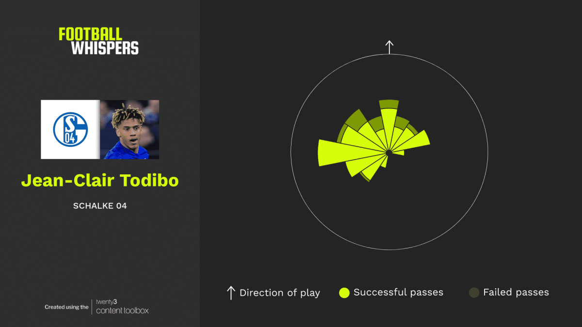 Passing sonar for Schalke defender Jean-Clair Todibo.