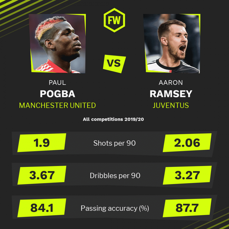 How do Paul Pogba and Aaron Ramsey compare?