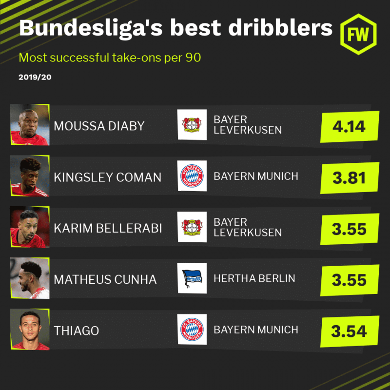 Moussa Diaby is the most successful dribbler in the 2019/20 Bundesliga.