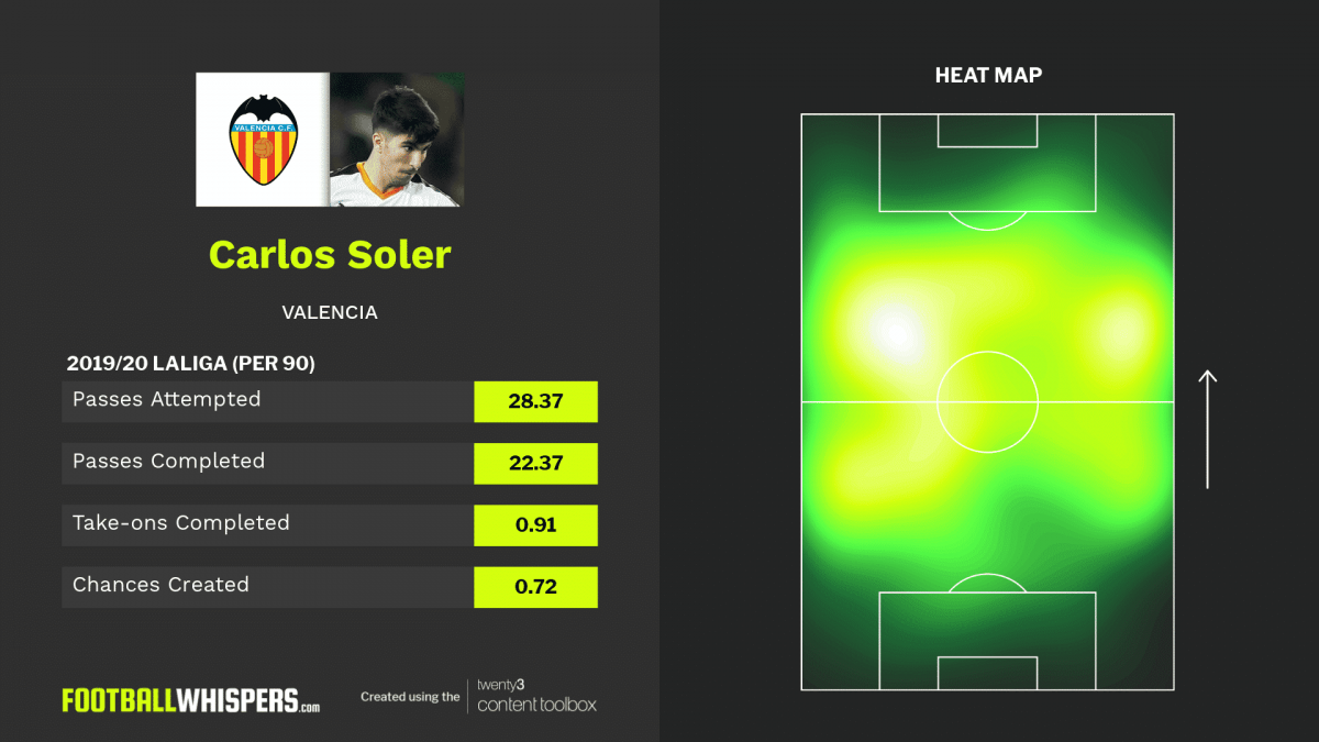 Stats and heat map for Valencia midfielder Carlos Soler.