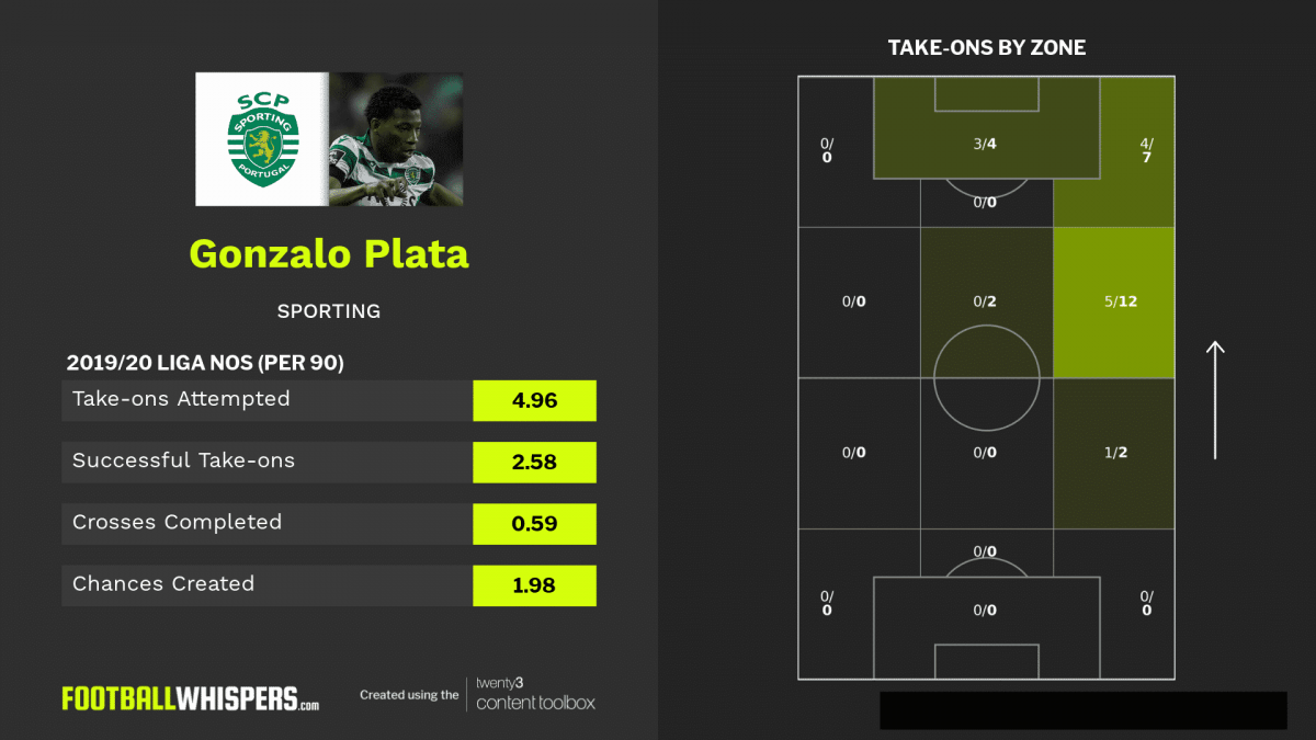 Stats for Sporting winger Gonzalo Plata
