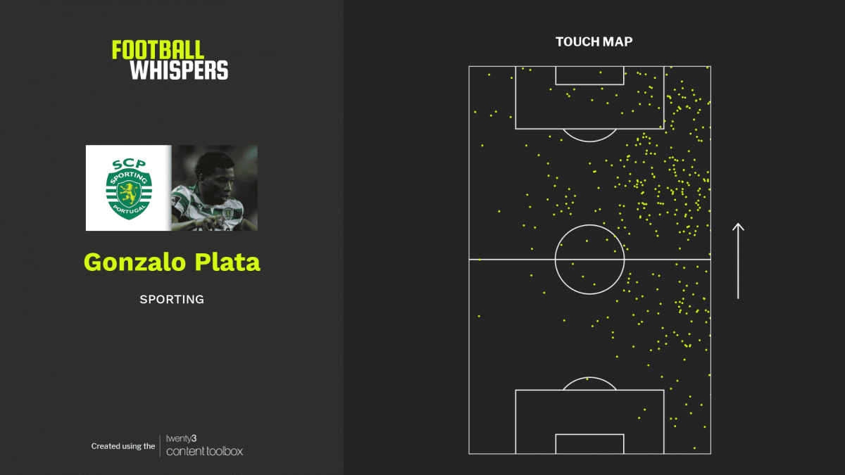Touch map for Sporting winger Gonzalo Plata in Liga NOS 2019/20.