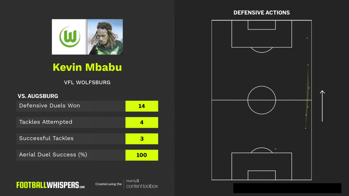 Defensive stats for VfL Wolfsburg's Kevin Mbabu agaonst Augsburg.