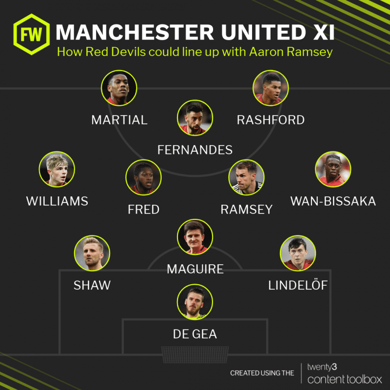 How Manchester United could line up with Aaron Ramsey.
