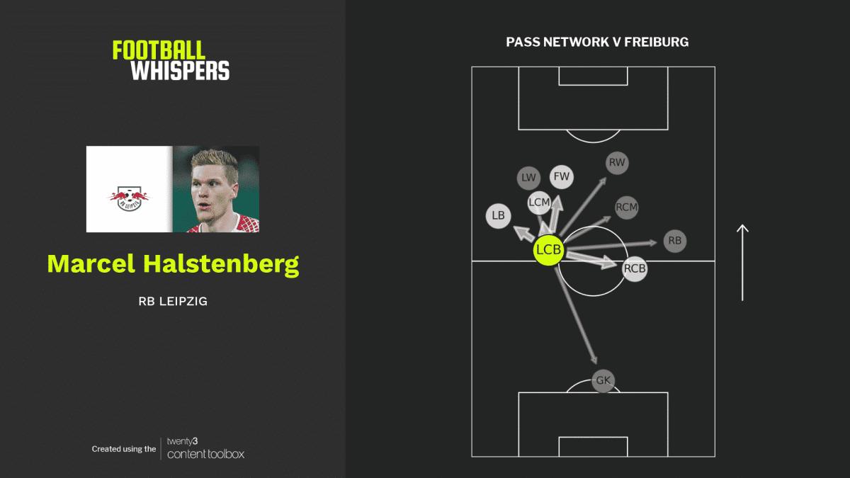 RB Leipzig defender Marcel Halstenberg's pass network for their Bundesliga match with Freiburg.