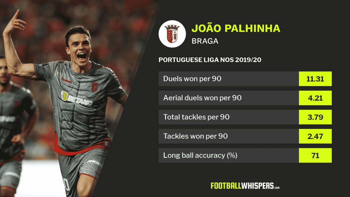 Wolves target João Palhinha in action for Braga