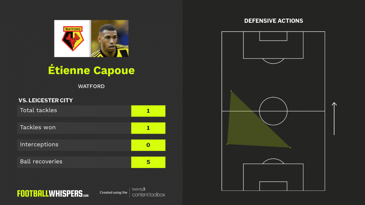 Stats for Étienne Capoue in Watford v Leicester City.