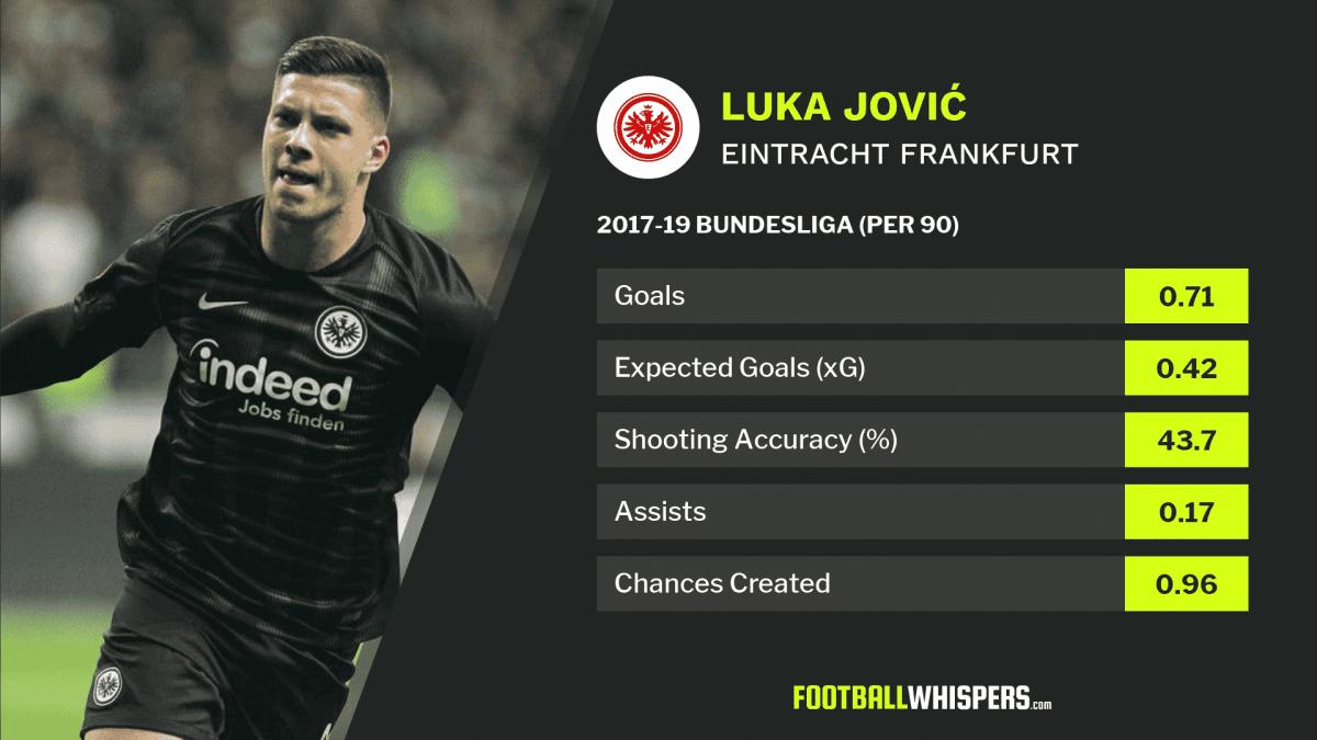2017-2019 Bundesliga stats for former Eintracht Frankfurt striker Luka Jović.