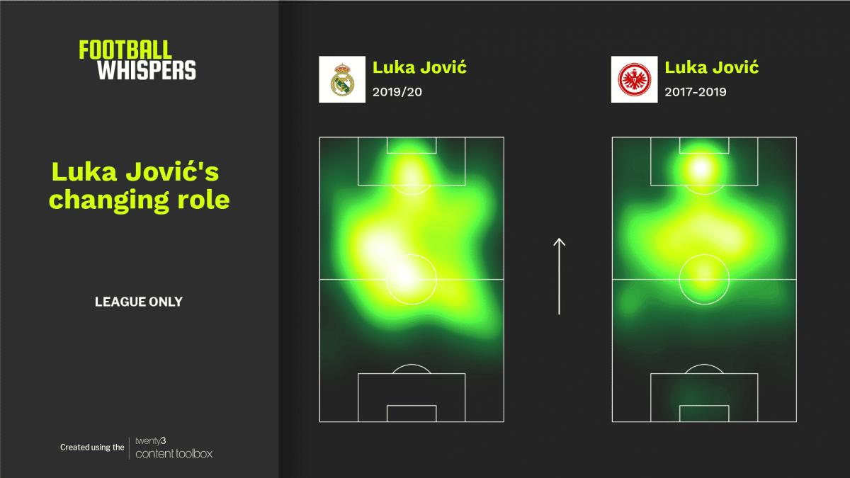 Heat map comparison for Luka Jović at Eintracht Frankfurt and Real Madrid.