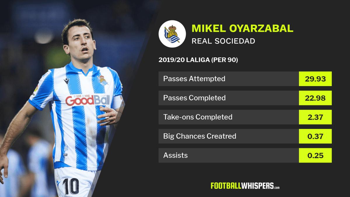 LaLiga stats for Real Sociedad's Mikel Oyarzabal.