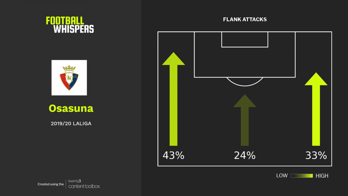 Osasuna direct 43% of their play down the left-hand side, largely thanks to Pervis Estupiñán.