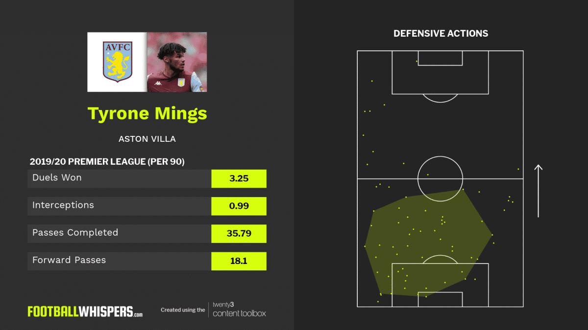 2019/20 Premier League stats for Tyrone Mings of Aston Villa.