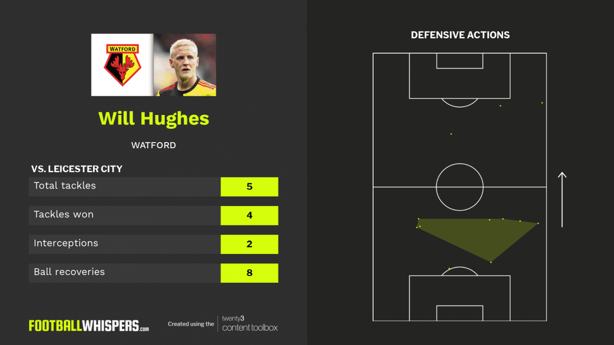 Stats for Watford midfielder Will Hughes against Leicester City.
