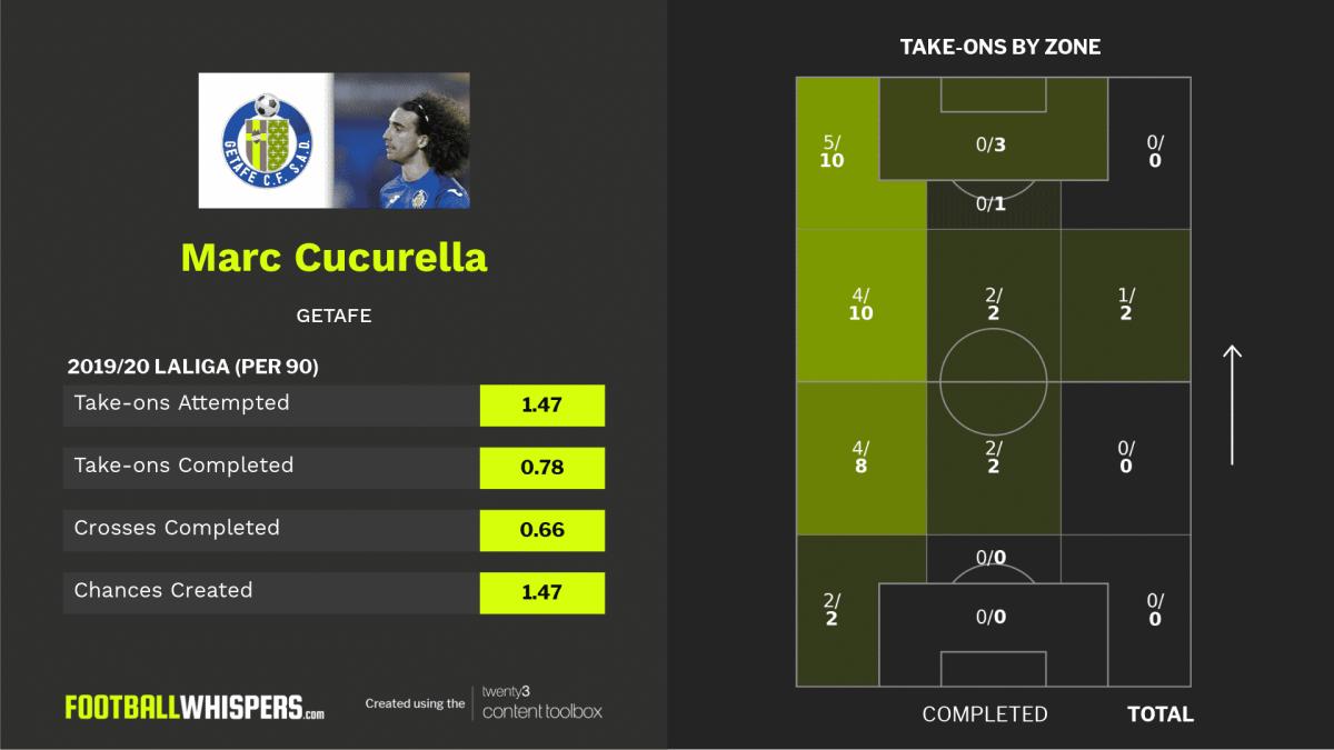 LaLiga stats for Getafe's Marc Cucurella.