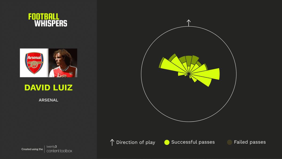 David Luiz passing sonar - Arsenal