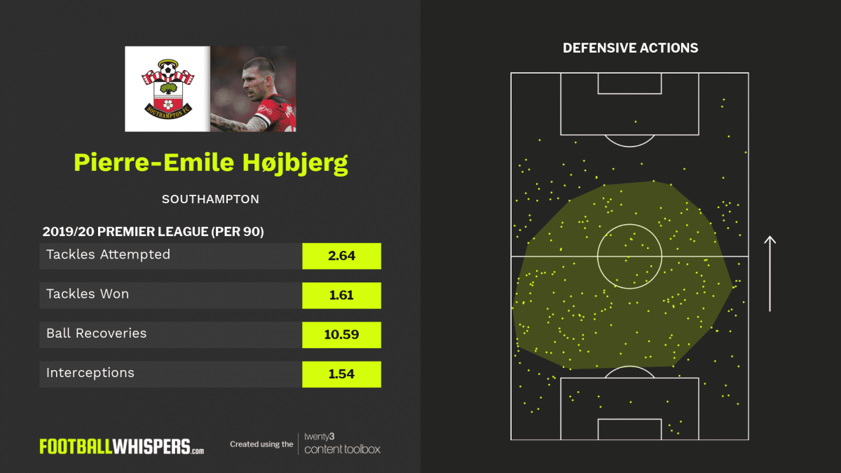 Stats and defensive actions for Southampton midfielder Pierre-Emile Højbjerg.